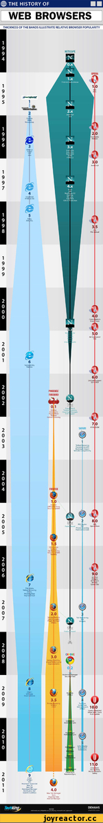 ® THE HISTORY OF  WEB BROWSERS  THICKNESS OF THE BANDS ILLUSTRATE RELATIVE BROWSER POPULARITY  0  a  3 5  40  5 0        О