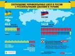 СООТНОШЕНИЕ УКРАИНОЯЗЫЧНЫХ ШКОЛ В РОССИИ Р РУттаТкИШиММ ШИППАМИ Й VII РАИк1Р ШИШ 1 ,4% украинцы НЕТ ШКОЛ 82% (15683) школ с украинским языком обучения 17% UKRAINE CRISIS media center (3443) школ с русским языком обучения В Российской Федерации где вся школьная программа ведется на украин