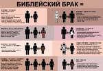 БИБЛЕИСКИИ БРАК МУЖЧИНА + ЖЕНЩИНА (НУКЛЕАРНАЯ СЕМЬЯ) Бытие 2:24 - жена подчиняется мужу - браки с иноверцами запрещены - браки устраиваются по договоренности, а не по любви - невесту, которая не может доказать свою девственность, забивают камнями МУЖЧИНА + ЖЁНЫ + НАЛОЖНИЦЫ Авраам (2 наложни