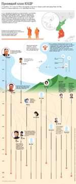 Правящий клан КНДР 17 декабря 2011 года на 70-м году жизни скончался северокорейский лидер Ким Чен Ир. Власть в стране перешла к его сыну Ким Чен Ыну До 1945 года Корея была колониальным владением Японии. После окончания Второй мировой войны территорию Кореи севернее 38-й параллели стал контролир
