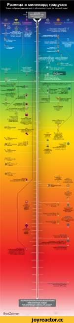 """Разница в миллиард градусов Здесь собрана температура от абсолютного нуля до """"полной жары"""" -272С Самая низкая температура во Вселенной (Туманность Бумеранг, 5к световых лет от Земли) -216С Самая холодная планета в солнечной системе, Уран -184С Средняя температура темной стороны Луны -220С"""