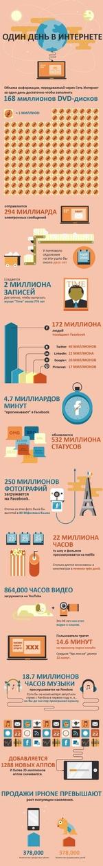 ОДИН ДЕ1 ИТЕРНЕТЕ Объема информации, передаваемой через Сеть Интернет за один день достаточно чтобы заполнить 168 миллионов ОХ/Р-дисков £■ = 1 МИЛЛИОНf f f ■f' f f f * / / / / / / / / / / / / / / / / / / / / / / / / / / / / //////////// О ФЪФФ о f о '■f' ^ / / / оо отправляется 294 МИ