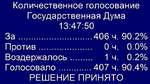Количественное голосование Государственная Дума 13:47:50 За....................406 ч.90.2% Против................. 0 ч.0.0% Воздержалось........... 1 ч.0.2% Голосовало............407 ч.90.4% РЕШЕНИЕ ПРИНЯТО