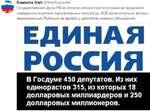 Russische Welt @WeltRussische Государственная Дума РФ во втором чтении проголосовала за продление «заморозки-изъятия» накопительных пенсий до 2020 включительно: вопрос, предложенный Путиным не вызвал у депутатов никаких обсуждений. ЕДИНАЯ РОССИЯ В Госдуме 450 депутатов. Из них единорастов 315,