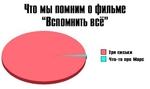"""Что мы помним о фильме """"Вспомнить всё"""" О Три сиськи"""