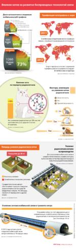 Влияние котов на развитие беспроводных технологий связи Доля котоконтента в мировом мобильном веб-трафике 4% остальное 2% видеозвонки з онлайн-игры И 7% обмен файлами ^-21% видеофильмы •изображения с котами 18% Тарификация кототрафика в мире 600 Петабайт 64о/0 Г...... _1,5% ■*05% W 1 1260