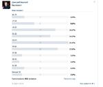 Дмитрий Варекой Ваш возраст Ваш возраст до 16 17-18 19-20 21-22 23-24 25-26 27-28 29-30 31-35 Больше 36 Проголосовало 102 человека. 16 апр в 19:24 5 9 17 15 22 18 4 3 5 4 4.9% 8.8% 16.7% 14.7% 21.6% 17.6% 3.9% 2.9% 4.9% 3.9% Получить код Мне нравится V 1
