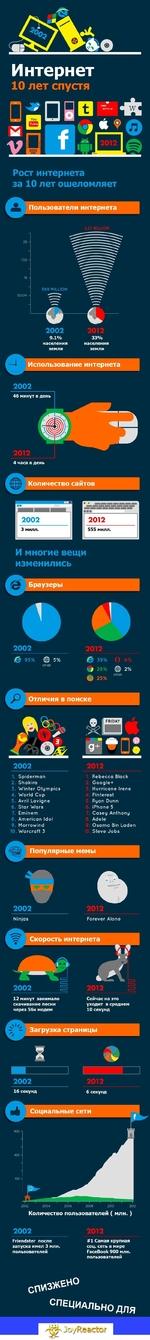 Интернет 10 лет спустя □ □ i Intimi NETFLIX •Й Tube 9 Рост интернета за 10 лет ошеломляет Пользователи интернета 2.27 BILLIOh 569 MILLION 500М 2002 9.1% населения земли с 2012 33% населения! __ земли ^ Использование интернета 2002 46минут вдень т 2012 4 часа в день Количе