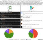 Давно замечено, что пользователи Android не склонны платить даже за те приложения, которые обладатели iPhone и iPad берут, не глядя. Однако насколько сильны различия между российскими пользователями двух популярных мобильных платформ, стало ясно лишь после открытия магазина контента в Google Play.
