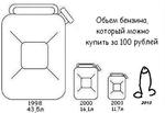 1998 43,5л Обьем бензина, который можно купить за 100 рублей 2000 16 1л 2003 11.7л 2013